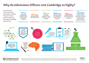 Why do admissions officers rate Cambridge so highly?